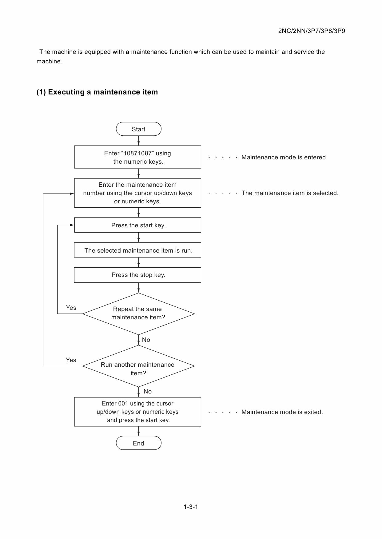 KYOCERA MFP TASKalfa-1800 2200 DP-480 DU-480 PF-480 Service Manual